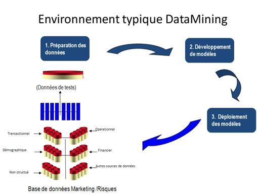 Environnement typique datamining