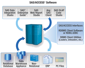 SAS/ACCESS software diagram