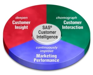 SAS Customer Intelligence diagram