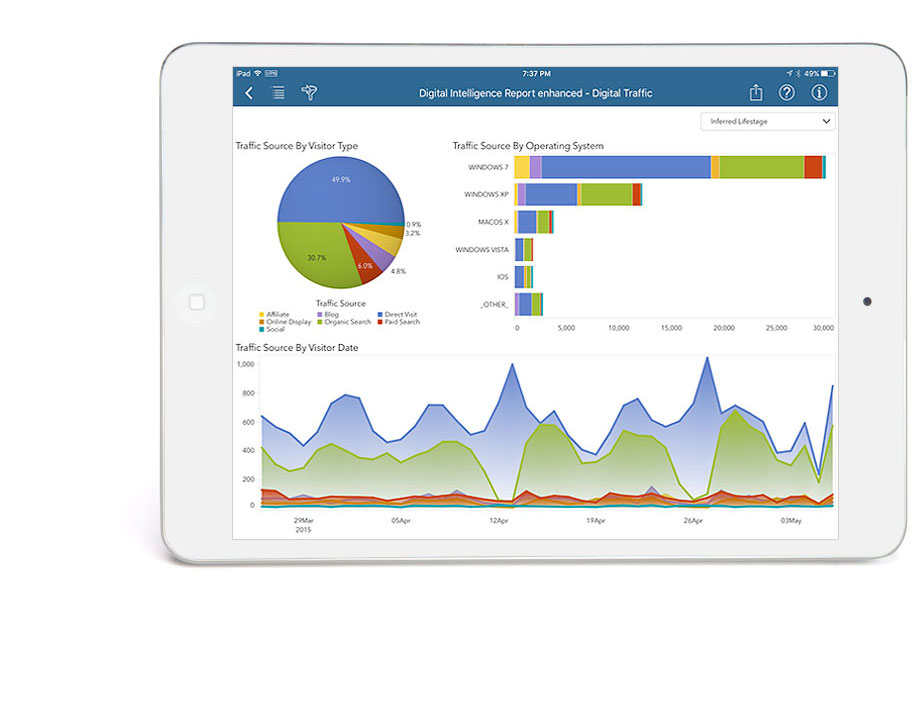 Visual Analytics digital traffic report shown on tablet