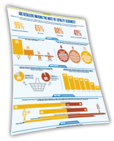 retail Info Graphic