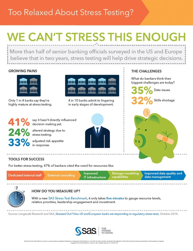 infographic of SAS stress testing research findings