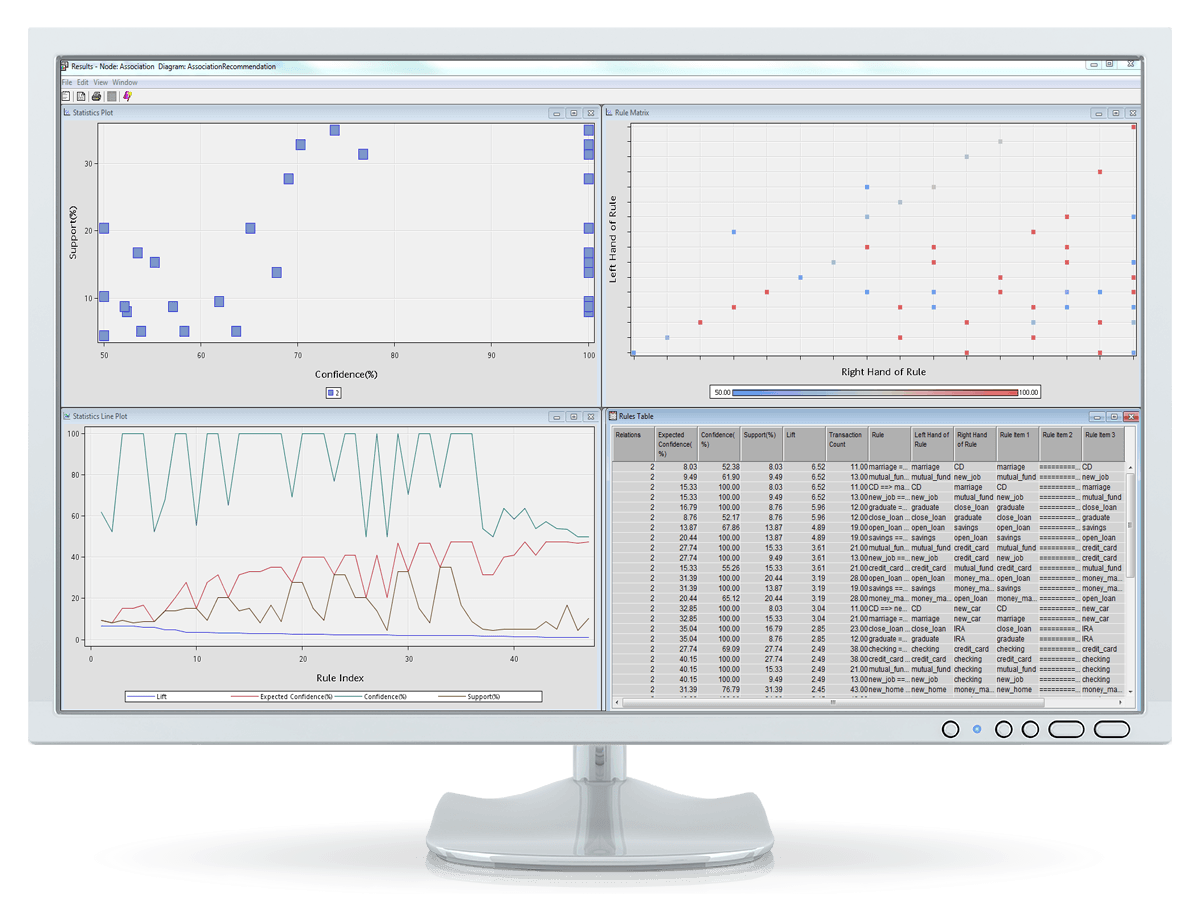 SAS Enterprise Miner screenshot showing association analysis