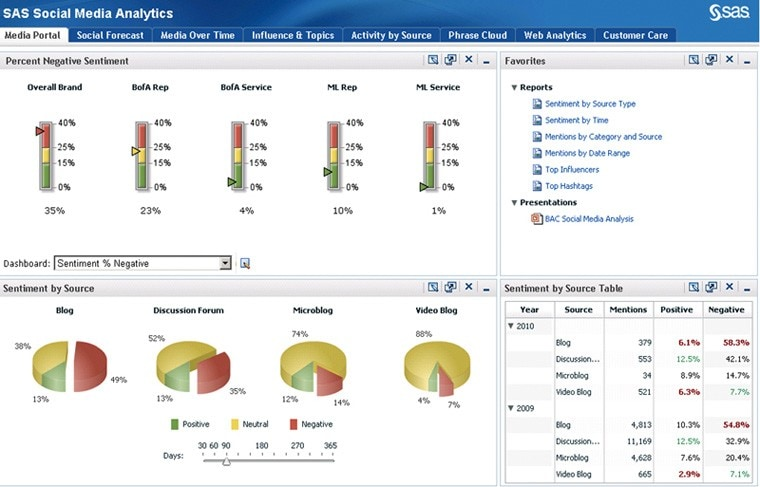 Social Media Analytics Screen Shot