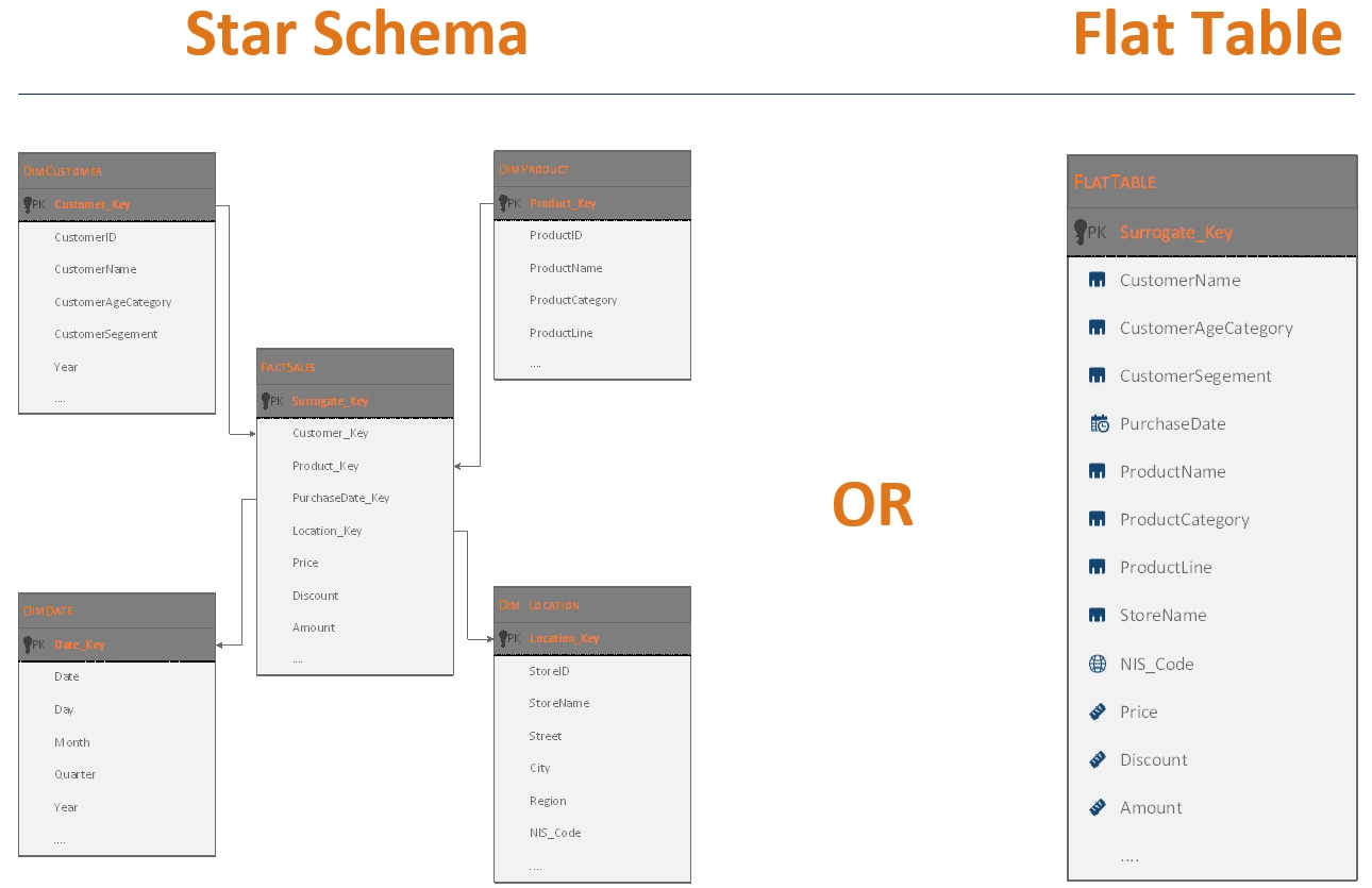 A Day With Your Data - Star Schema or Flat Table