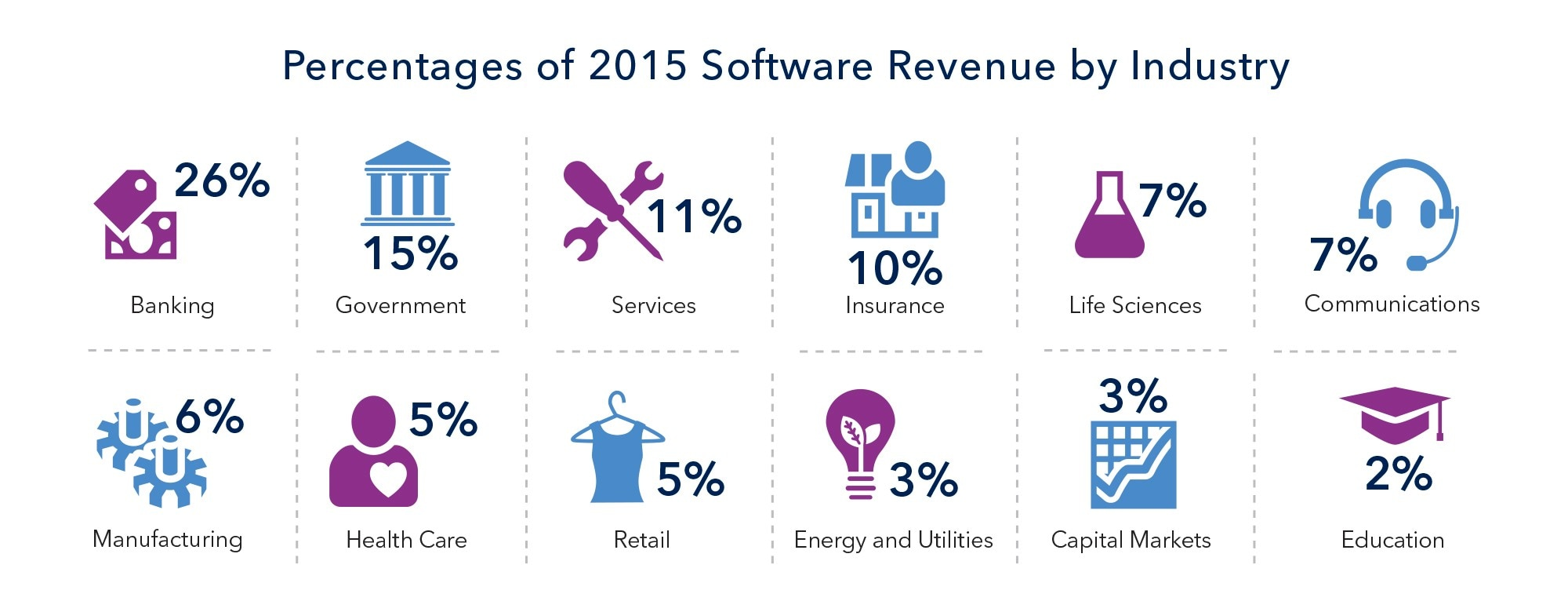 SAS 2015 software revenue by industry