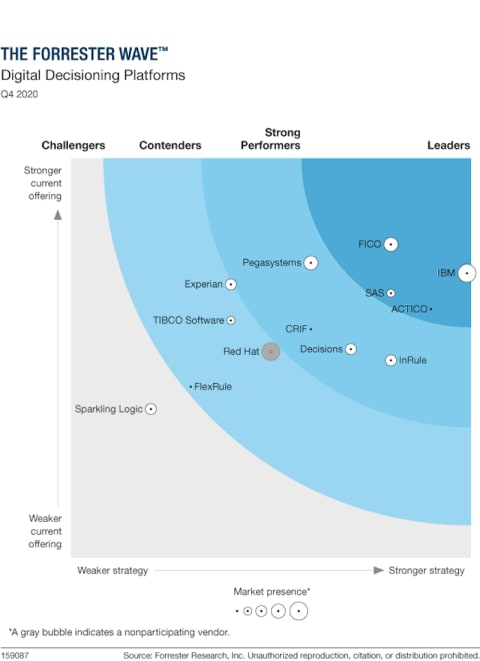 The Forrester Wave Digital Decision Platforms Q4 2020