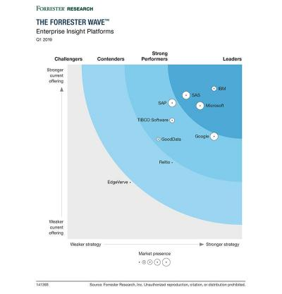 Forrester Wave™: Enterprise Insight Platforms, Q1 2019