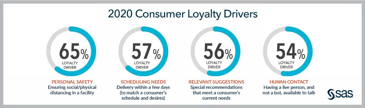 consumer loyalty infographic