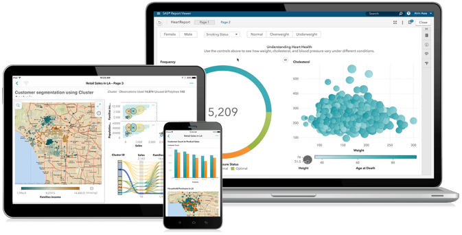SAS Visual Analytics shown on a laptop, tablet and smartphone