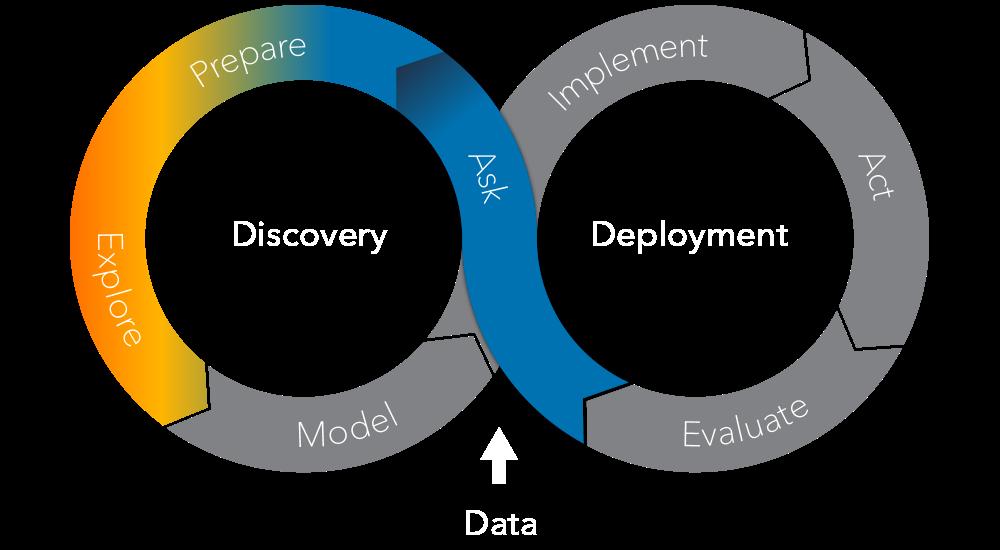 Der SAS Analytics Life Cycle – Untersuchen
