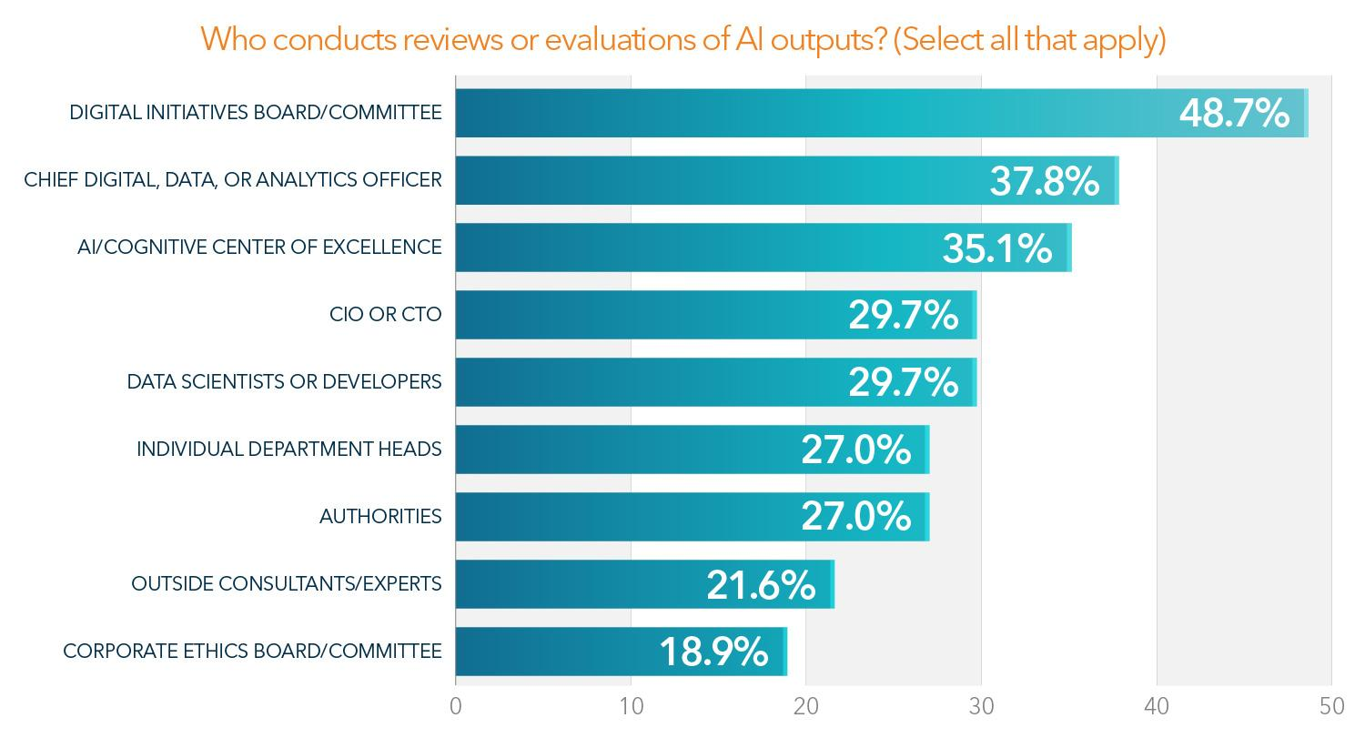 Bar graph showing the results for who conducts evaluations of AI outputs