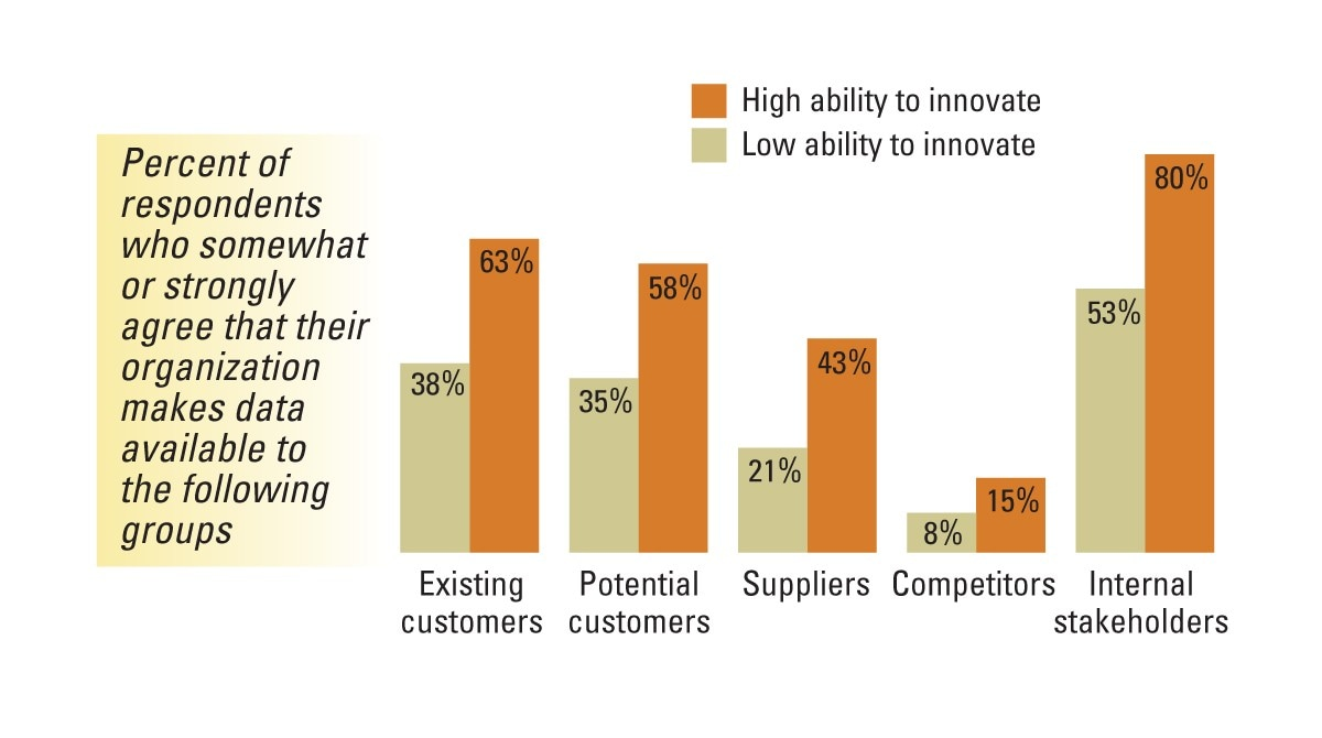 Figure 3: Sharing data helps organizations innovate (Source: Analytics as a Source of Business Innovation, MIT Sloan Management Review)