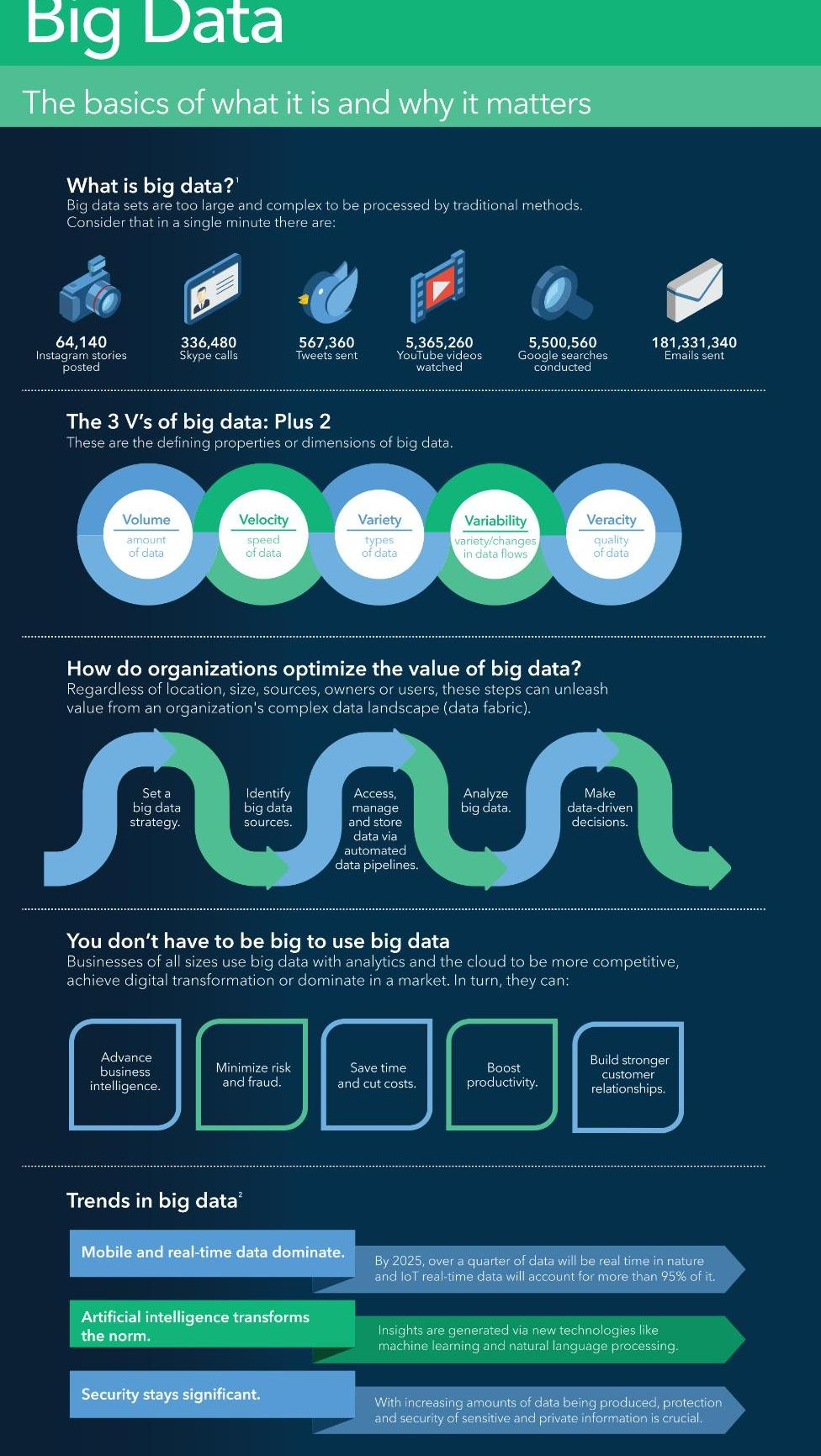 Big Data-Infografik
