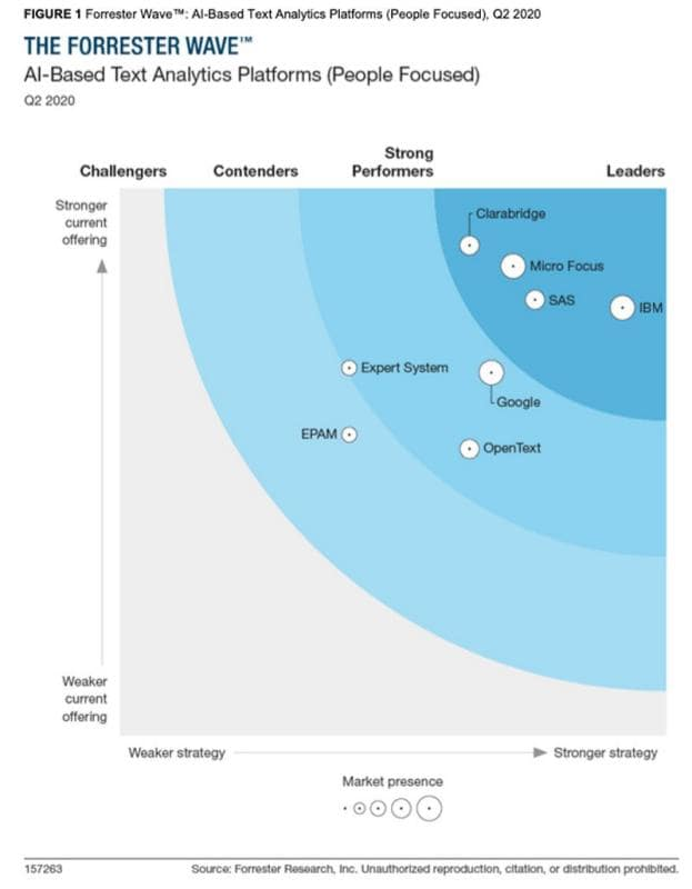 The Forrester Wave™ AI-Based Text Analytics Platforms People Focused