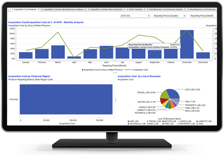 SAS Insurance Analytics Architecture Screenshot of Acquisition Cost Analysis Report shown on desktop monitor
