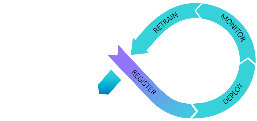 Operationalizing Analytics - Model Deployment