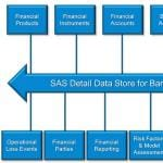 Banking Analytics Architecture Industry Data Model