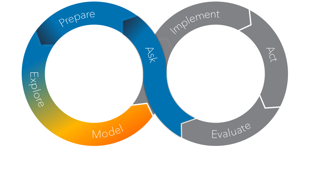 Der SAS Analytics Life Cylce – Modellieren