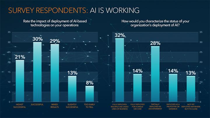 Survey Respondents: AI Is Working