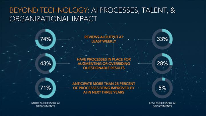 Beyond Technology: AI Processes