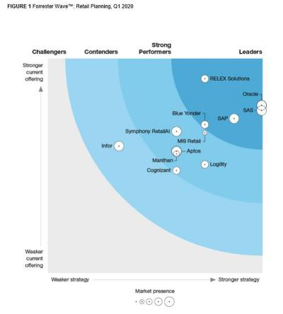The Forrester Wave™ Retail Planning Q1 2020