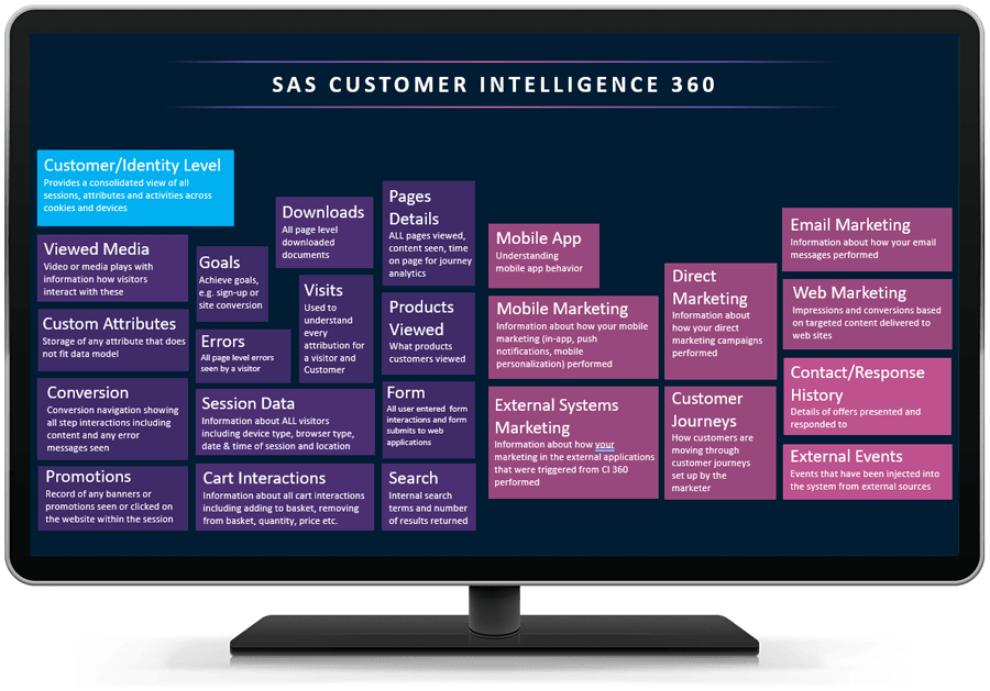 SAS Customer Data Platform-Funktionen, die auf dem Desktop-Monitor angezeigt werden