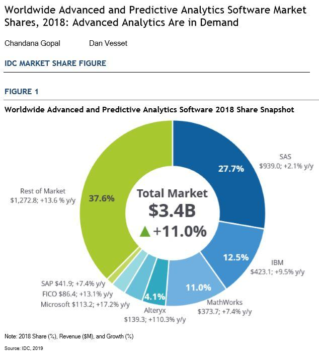 IDC Worldwide Advanced and Predictive Analytics Software 2018 Share
