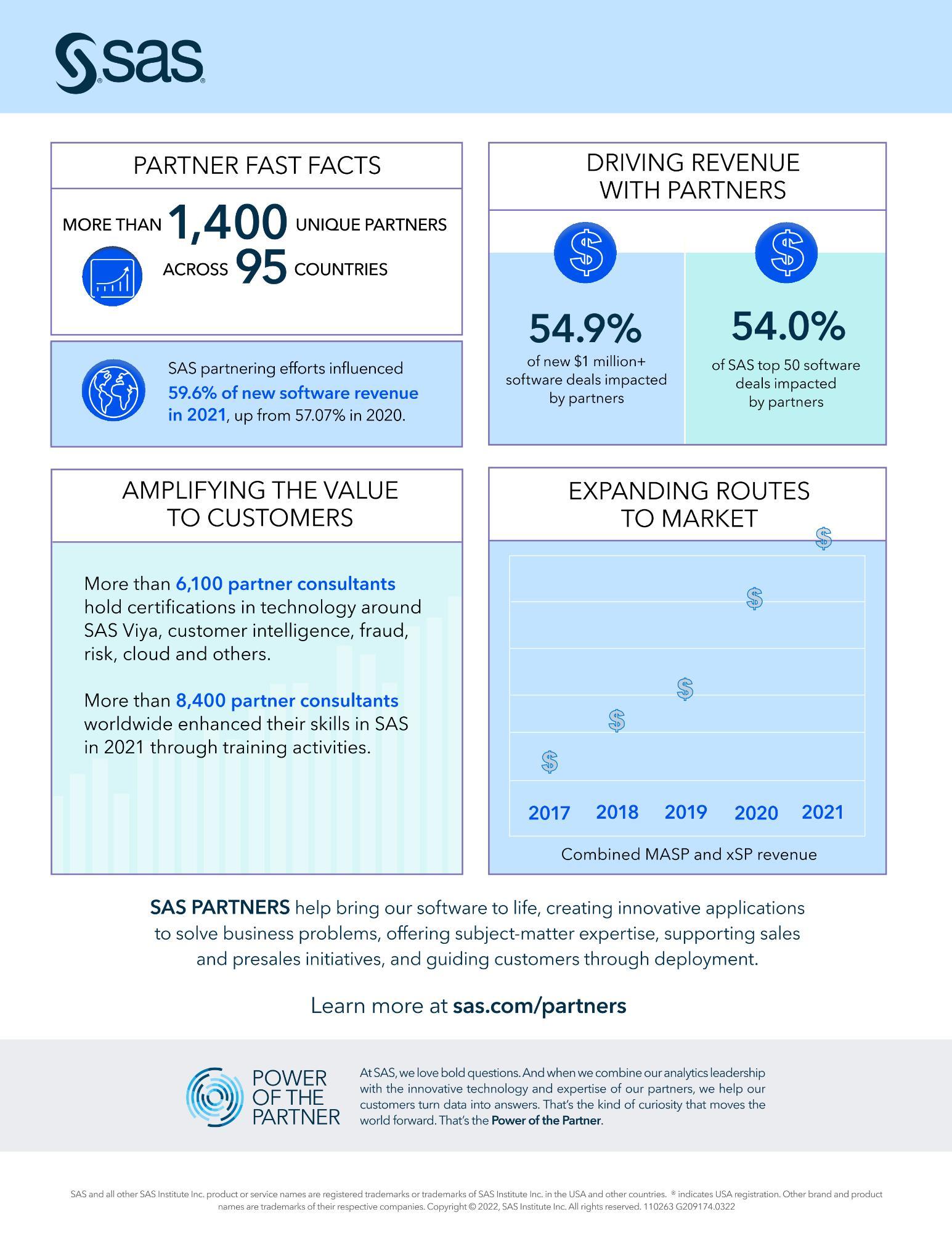 SAS partner program overview