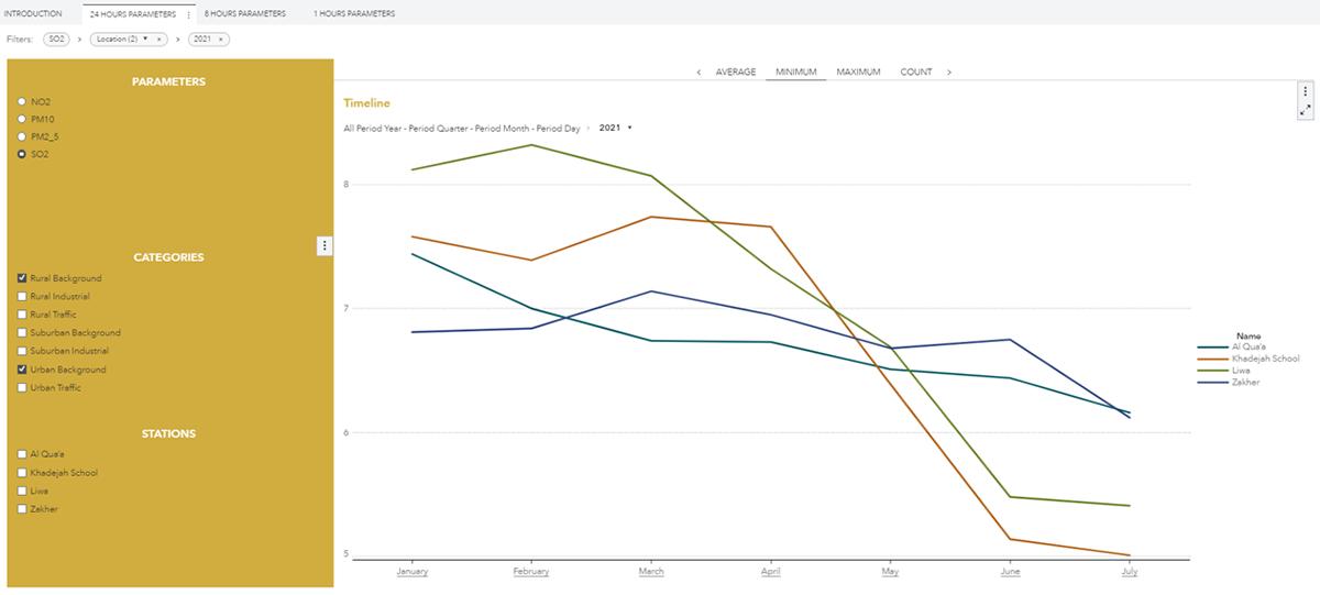 SAS Visual Analytics Air Quality Dashboard
