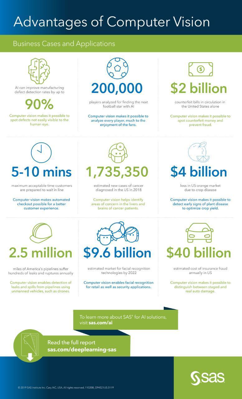 Advantages of Computer Vision