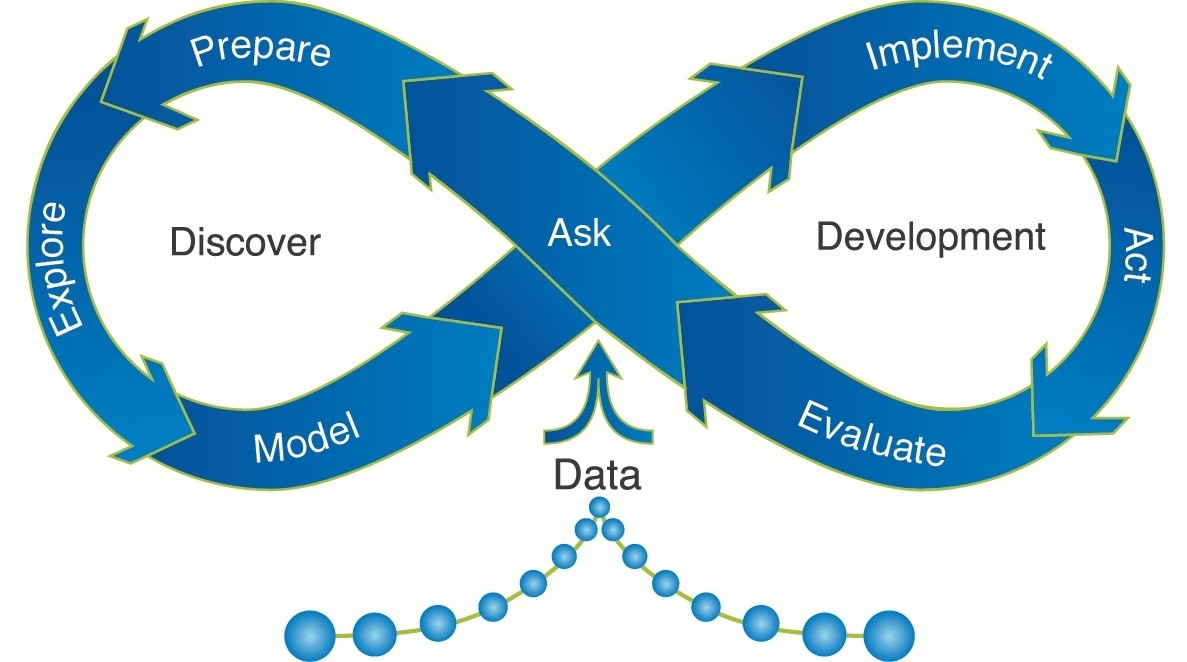 analytics-life-cycle