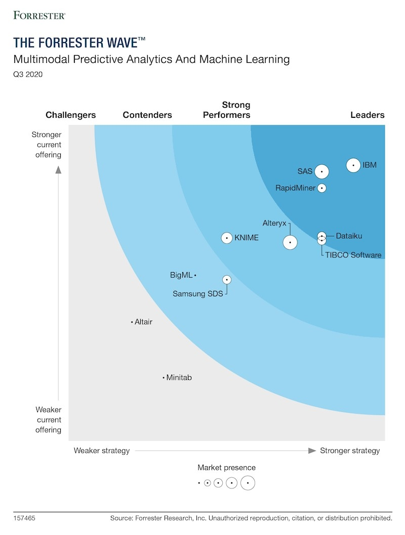 The Forrester Wave Customer Analytics Technologies Q3 2020 graphic