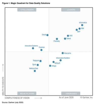 Gartner Magic Quadrant for Data Quality Solutions graphic