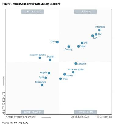 Gartner Magic Quadrant for Data Quality Solutions graphic