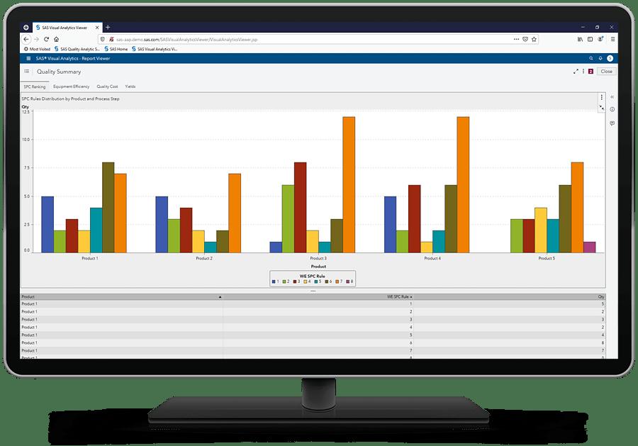 SAS Production Quality Analytics showing spc summary on desktop monitor