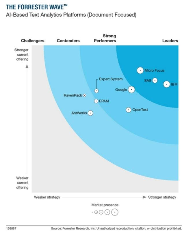 The Forrester Wave™ AI-Based Text Analytics Platforms Document Focused Q2 2020