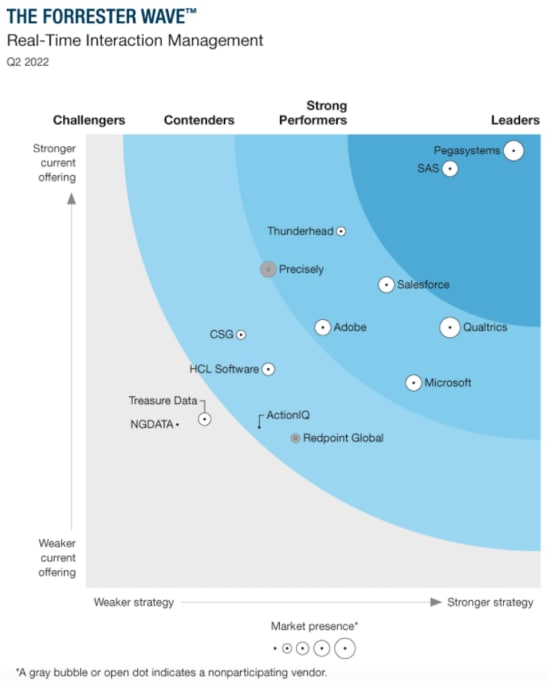 Chart showing  SAS a Leader in The Forrester Wave™: Real-Time Interaction Management, Q4 2020 chart