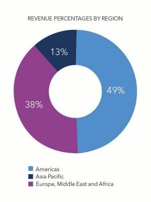 2015-revenue-region-pie-chart