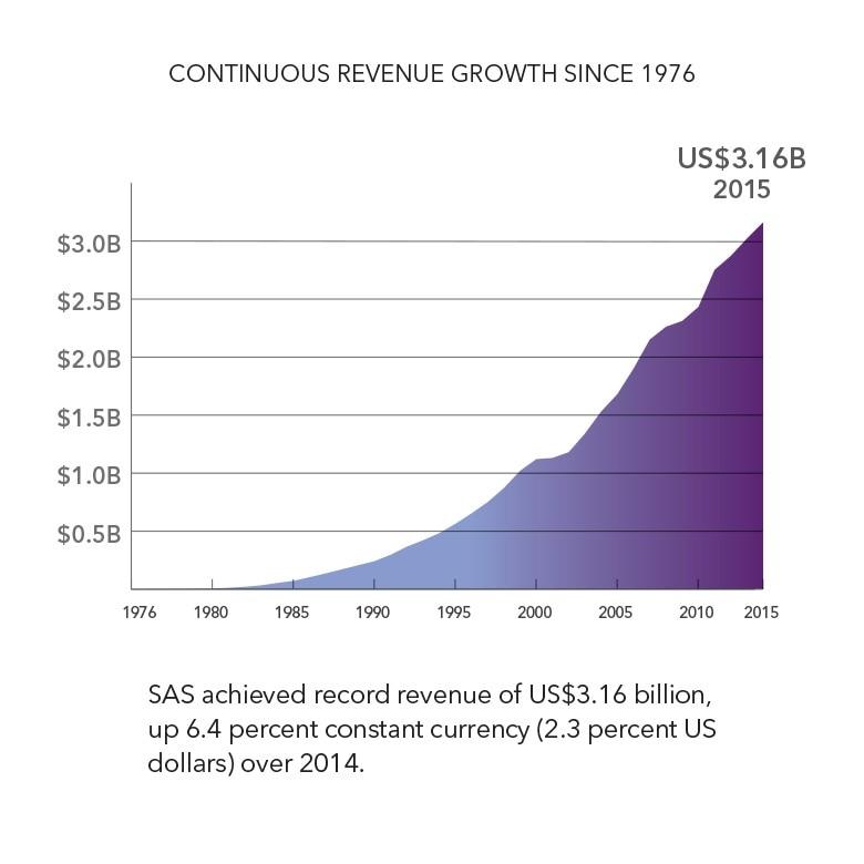 2015-revenue-growth-graph