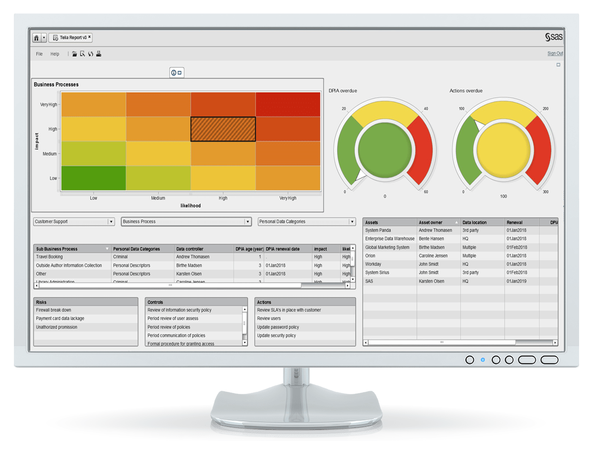 SAS Governance and Compliance Manager showing reporting dashboard on desktop monitor