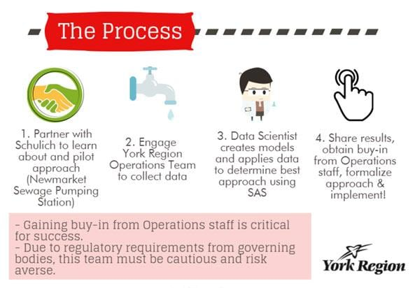 York Region Analytics Process