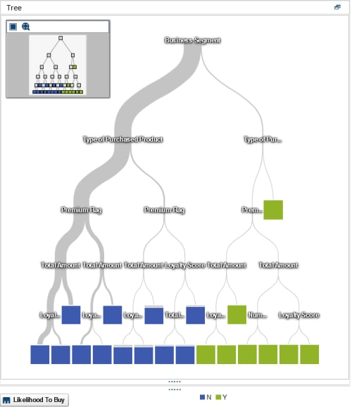 Figure 2: Decision tree segmenting customers and prospects.
