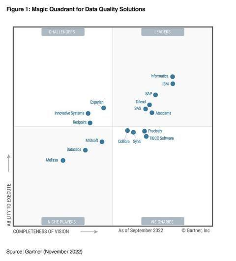 Gartner Magic Quadrant for Data Quality Solutions 2021