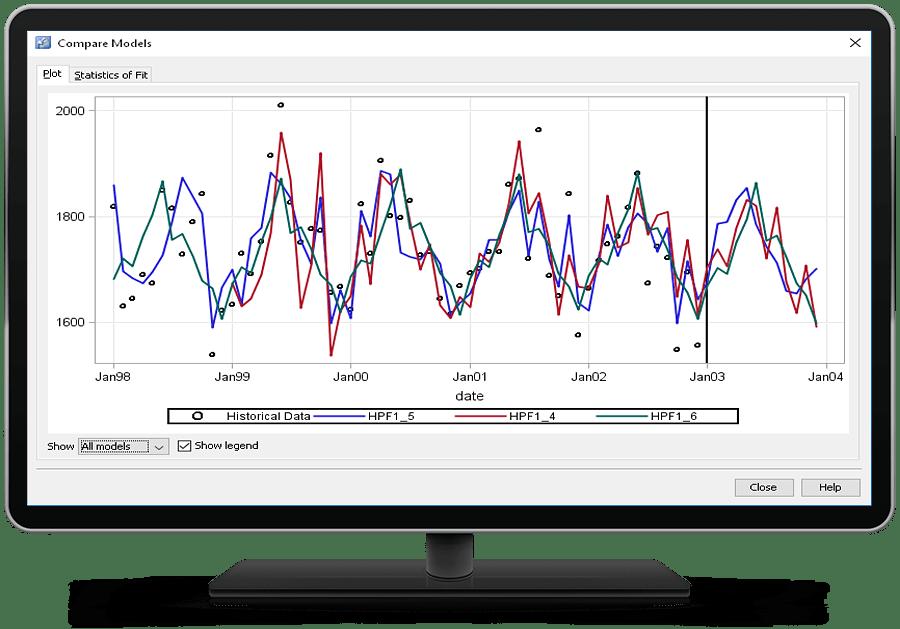 SAS Forecast Server showing model comparison on desktop monitor