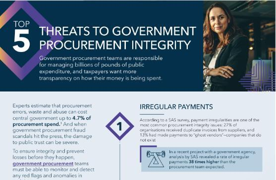 Top Five Threats to Government Procurement Integrity