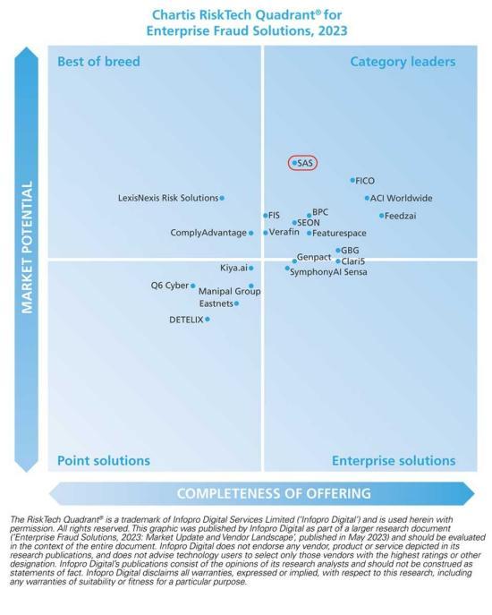 Chartis RiskTech Quadrant for Enterprise Fraud Solutions 2021