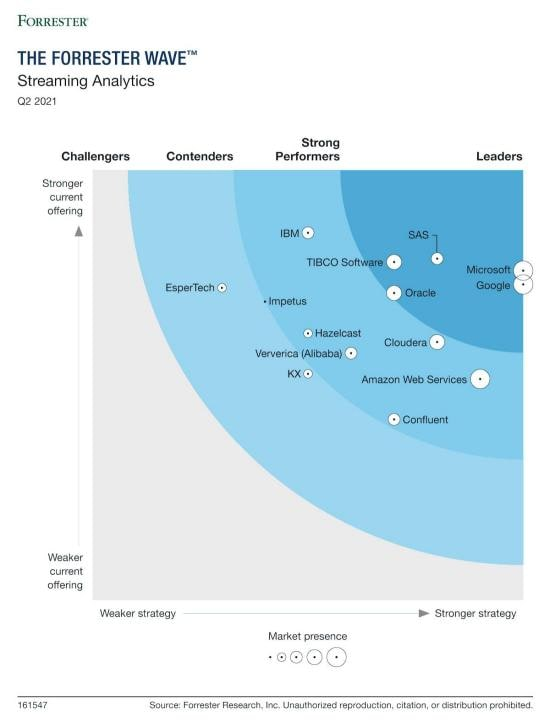Q2 2021 The Forrester Wave Streaming Analytics, Q2 2021