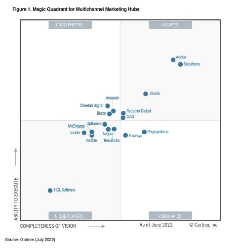 2021 Gartner Magic Quadrant for Multichannel Marketing Hubs