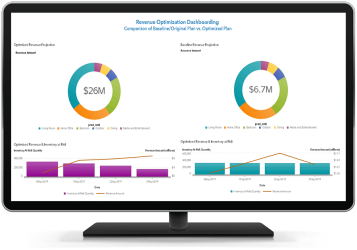 SAS Revenue Optimization Suite dashboard shown on desktop monitor